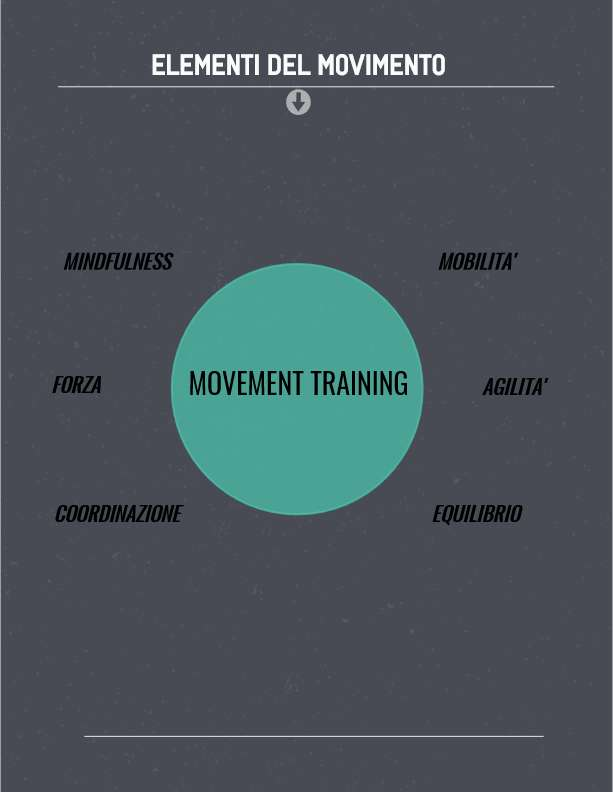 cosa è movement training